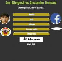Anri Khagush vs Alexander Denisov h2h player stats