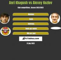 Anri Khagush vs Alexey Kozlov h2h player stats