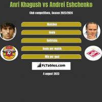 Anri Khagush vs Andrei Eshchenko h2h player stats