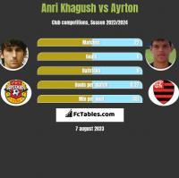 Anri Khagush vs Ayrton h2h player stats