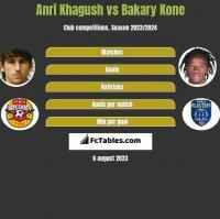 Anri Khagush vs Bakary Kone h2h player stats