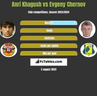 Anri Khagush vs Evgeny Chernov h2h player stats