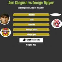 Anri Khagush vs George Tigiyev h2h player stats