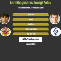 Anri Khagush vs Georgi Zotov h2h player stats