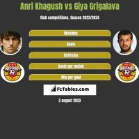 Anri Khagush vs Gia Grigalawa h2h player stats