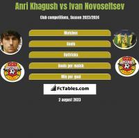 Anri Khagush vs Ivan Novoseltsev h2h player stats