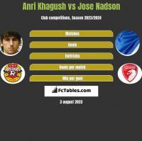 Anri Khagush vs Jose Nadson h2h player stats