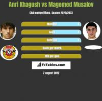 Anri Khagush vs Magomed Musalov h2h player stats