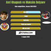 Anri Khagush vs Maksim Belyaev h2h player stats