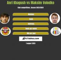 Anri Khagush vs Maksim Wołodko h2h player stats