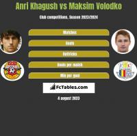 Anri Khagush vs Maksim Volodko h2h player stats