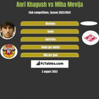 Anri Khagush vs Miha Mevlja h2h player stats
