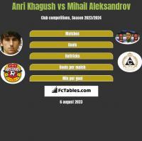Anri Khagush vs Mihail Aleksandrov h2h player stats