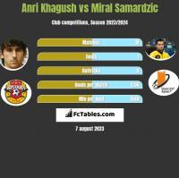 Anri Khagush vs Miral Samardzic h2h player stats