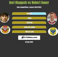 Anri Khagush vs Robert Bauer h2h player stats