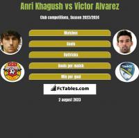 Anri Khagush vs Victor Alvarez h2h player stats