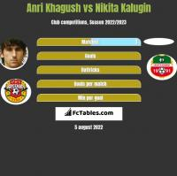 Anri Khagush vs Nikita Kalugin h2h player stats