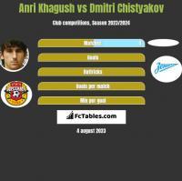 Anri Khagush vs Dmitri Chistyakov h2h player stats