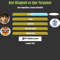 Anri Khagush vs Igor Yurganov h2h player stats