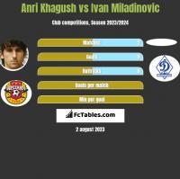 Anri Khagush vs Ivan Miladinovic h2h player stats