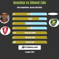 Anselmo vs Ahmed Zain h2h player stats