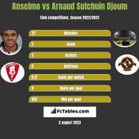 Anselmo vs Arnaud Sutchuin Djoum h2h player stats