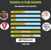 Anselmo vs Craig Goodwin h2h player stats