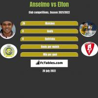 Anselmo vs Elton h2h player stats