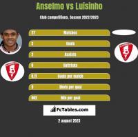 Anselmo vs Luisinho h2h player stats