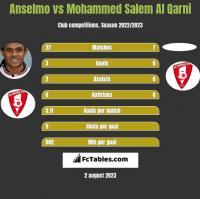 Anselmo vs Mohammed Salem Al Qarni h2h player stats
