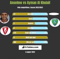 Anselmo vs Ayman Al Khulaif h2h player stats