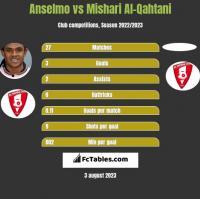 Anselmo vs Mishari Al-Qahtani h2h player stats
