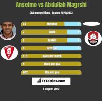 Anselmo vs Abdullah Magrshi h2h player stats