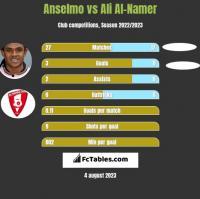 Anselmo vs Ali Al-Namer h2h player stats