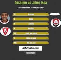 Anselmo vs Jaber Issa h2h player stats