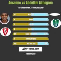Anselmo vs Abdullah Almogren h2h player stats