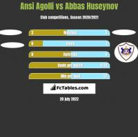 Ansi Agolli vs Abbas Huseynov h2h player stats