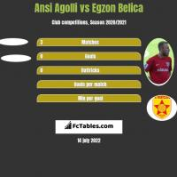 Ansi Agolli vs Egzon Belica h2h player stats