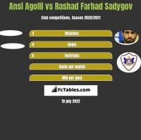 Ansi Agolli vs Rashad Farhad Sadygov h2h player stats