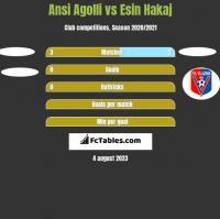 Ansi Agolli vs Esin Hakaj h2h player stats