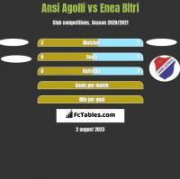 Ansi Agolli vs Enea Bitri h2h player stats