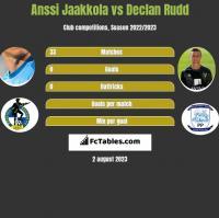Anssi Jaakkola vs Declan Rudd h2h player stats