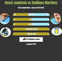 Anssi Jaakkola vs Emiliano Martinez h2h player stats