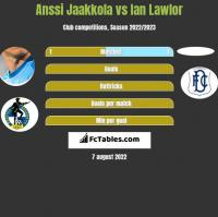 Anssi Jaakkola vs Ian Lawlor h2h player stats