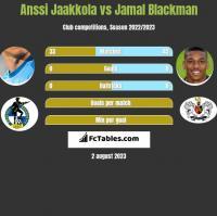 Anssi Jaakkola vs Jamal Blackman h2h player stats