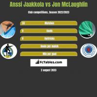 Anssi Jaakkola vs Jon McLaughlin h2h player stats