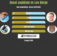 Anssi Jaakkola vs Lee Burge h2h player stats