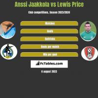 Anssi Jaakkola vs Lewis Price h2h player stats