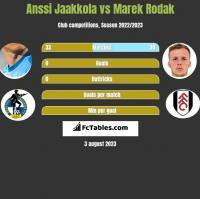 Anssi Jaakkola vs Marek Rodak h2h player stats