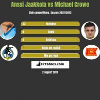Anssi Jaakkola vs Michael Crowe h2h player stats